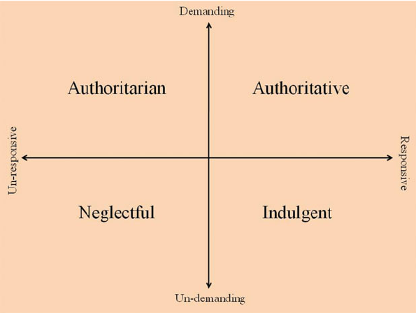 parenting axis